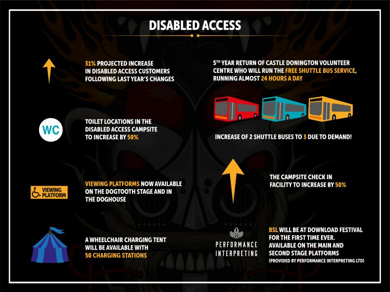 Disabled Access Infographic